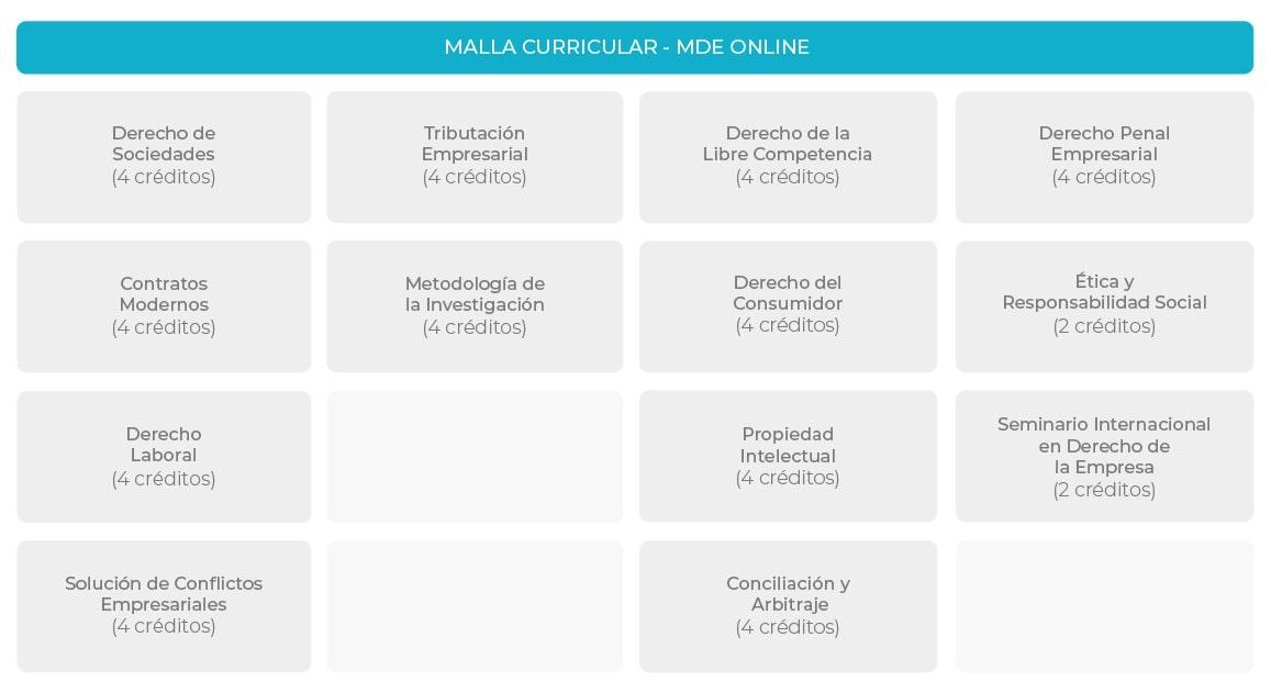 Plan de Estudios Maestría en Derecho de la Empresa Online