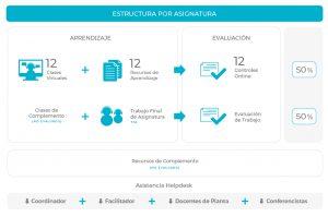 Metodología Maestría en Derecho de la Empresa Online